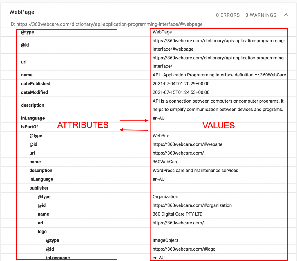 Example of JSON pairs: attribute - value